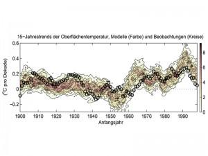 Rückwirkend simulierte und beobachtete 15-Jahrestrends der globalen Durchschnittstemperatur am Boden seit 1900. Für jedes Jahr zwischen 1900 und 1998 gibt der 15-Jahrestrend an, wie sich die Temperatur in den darauf folgenden 15 Jahren verändern wird. Zwischen 1900 und 1914 sinkt sie beispielsweise um etwa 0,09 Grad Celsius, die Modelle sagen für dieses Startjahr einen schwächer negativen, oder gar positiven Temperaturtrend voraus. Die Farbschattierung zeigt basierend auf den verfügbaren 114 Simulationen, wie häufig ein simulierter Temperaturtrend für jedes Anfangsjahr vorkommt. Die Kreise markieren die beobachteten Temperaturtrends. Für das Jahr 1998 liegt der beobachtete Wert am unteren Rand des Ensembles der Simulationen. Das heißt die Erdoberfläche hat sich zwischen 1998 und 2012 im Schnitt schwächer erwärmt, als die Modelle es vorhersagten. © Nature 2015/MPI für Meteorologie