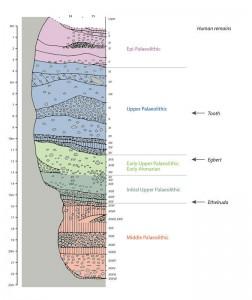 Ksâr 'Akil-Stratigrafie mit Informationen zu den archäologischen Hauptabschnitten, in denen menschliche Überreste gefunden wurden (nach Mellars and Tixier 1989). © M. Bosch