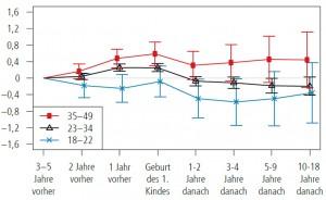 Bei besonders jungen Eltern in Deutschland steigt die Zufriedenheit zum Zeitpunkt der Geburt kurz an und fällt danach stark ab. © SOEP, eigene Berechnungen