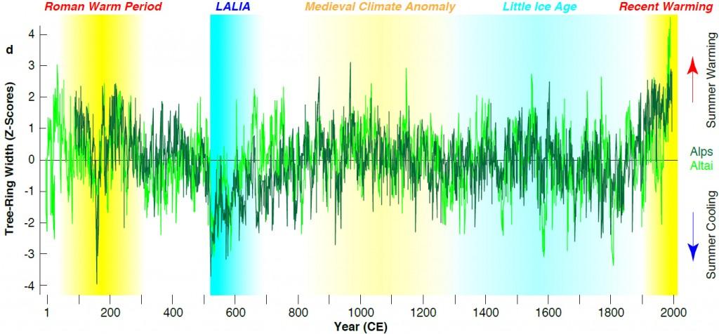 """Die """"Spätantike Kleine Eiszeit"""" (Late Antique Little Ice Age, LALIA) begann 536 n. Chr. Sie tritt in den rekonstruierten Sommertemperaturen deutlich hervor (blaue Schraffierung links). © Ulf Büntgen"""