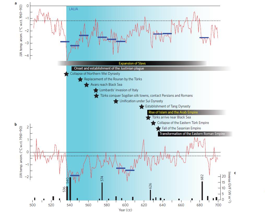 """Pestausbrüche, Aufstieg und Fall von Imperien, Völkerwanderungen und politische Umwälzungen (Sterne, dunkle Balken) überlagern sich zeitlich mit den kältesten Dekaden der letzten 2000 Jahre, der """"Spätantiken Kleinen Eiszeit"""" (blaue Linien). © Nature Geoscience"""