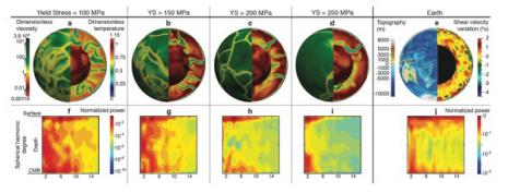 Je nachdem, wie fest die Lithosphäre ist, ergibt sich ein anderes Bild der Erdoberfläche: Bei einer durchschnittlichen Festigkeit von 150 bis 200 MPa (Mitte) verteilen sich die Erdplatten ähnlich wie in der Realität. Ist die Lithosphäre hingegen weniger fest (links), entstehen viel mehr kleinere Platten. Bei einer hohen Festigkeit wiederum (rechts) werden die grossen Platten noch grösser und die Zahl der kleineren sinkt. © C. Mallard, Université de Lyon