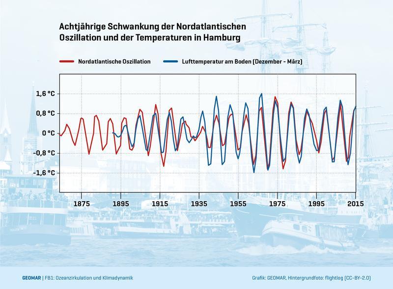 Die achtjährige Schwankung des NAO-Index findet sich auch deutlich in den Wintertemperaturen in Hamburg wieder. Deshalb könnte ein besseres Verständnis der NAO-Variabilitäten zu einer verbesserten Klimavorhersage in Norddeutschland führen. © GEOMAR